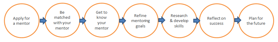 mentoring journey outline - mentee
